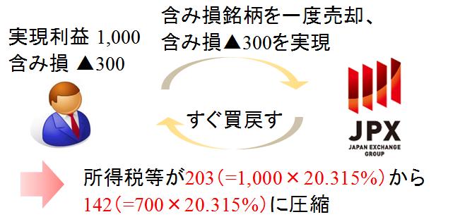 クロス取引のイメージ