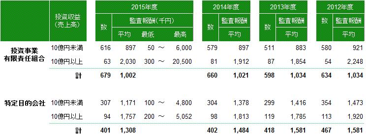 ファンド監査報酬(2015年度)