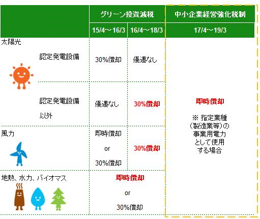 太陽光設備等の即時償却・税額控除等税制