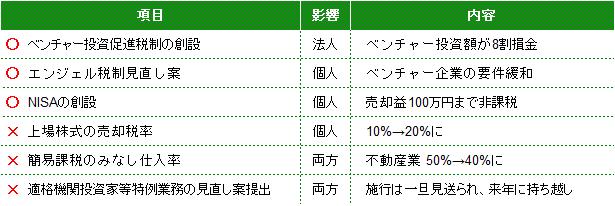 2014年ファンド環境