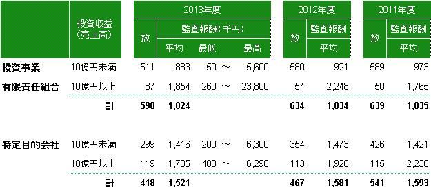 ファンド監査報酬(2013年度)