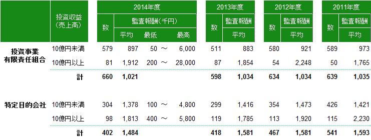 ファンド監査報酬(2014年度)