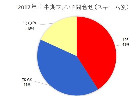 2017年上半期ファンド問合せ(スキーム別)