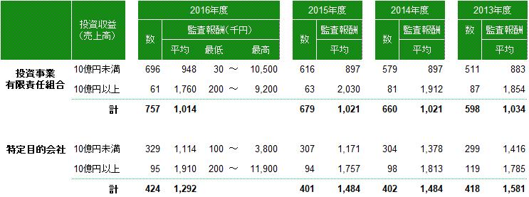 180304 ファンド監査報酬(2016年度)