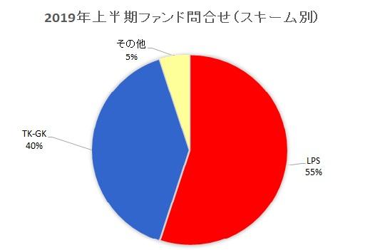 2019年上半期ファンド問合せ(スキーム別)