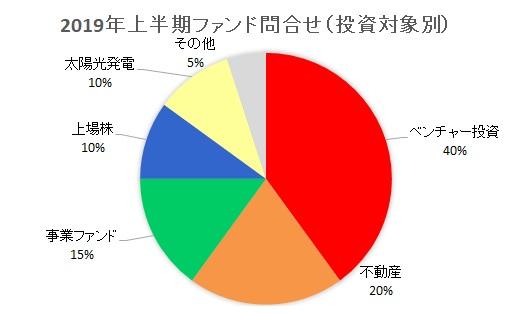 2019年上半期ファンド問合せ(投資対象別)