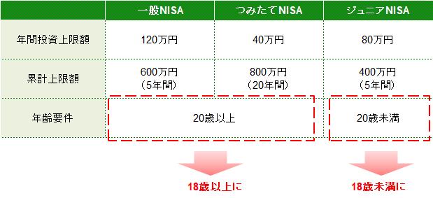 NISAの年齢要件引下げ