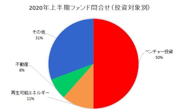 2020年上半期ファンド問合せ(投資対象別)