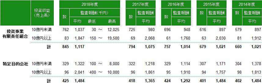 ファンド監査報酬(2018年度)